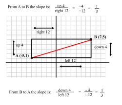 Why do we have to use the formula of y2-y1 over x2-x1 to figure out the slope?